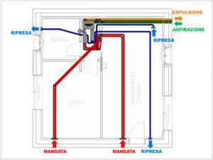 Ventilazione meccanica controllata per areare la casa